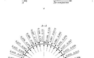 Тепловой зазор между поршнем и цилиндром