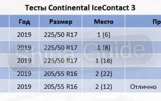 Рейтинг зимней резины на джипы