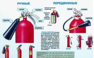 Чем заправлен углекислотный огнетушитель