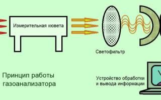 Прибор для измерения выхлопа машины на со2